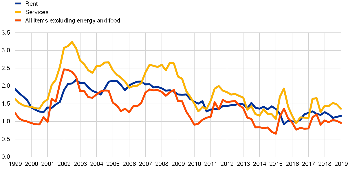 Changes in rent vs inflation