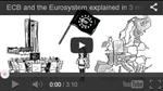 El BCE y el Eurosistema explicados en tres minutos
