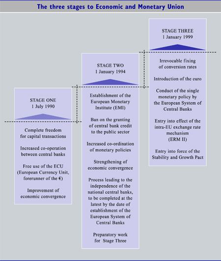 De Timeline van de ECU/EURO