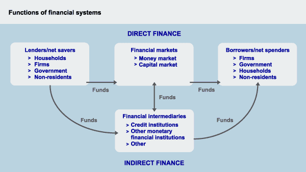 the role of the financial system in the us economy A sound financial system creates the stability needed for economic growth to take place in a controlled and predictable fashion.