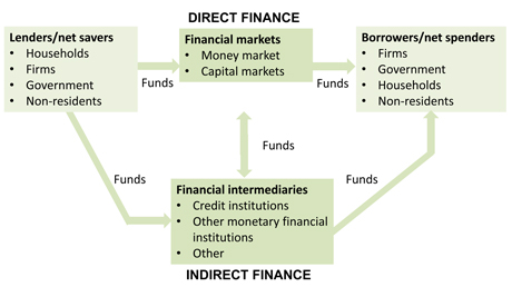 elements and functions of financial system The structure and functions of the federal reserve system the federal reserve system is the central bank of the united states it was founded by congress in 1913 to provide the nation with a safer, more flexible, and more stable monetary and financial system.