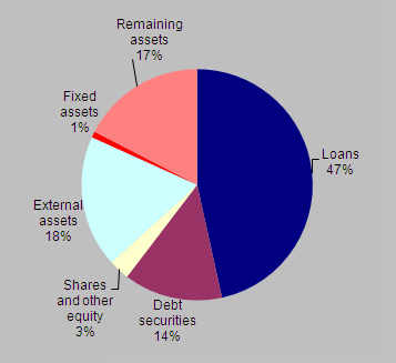 Composition of the consolidated balance sheet of euro area MFIs at end-2011 - Assets