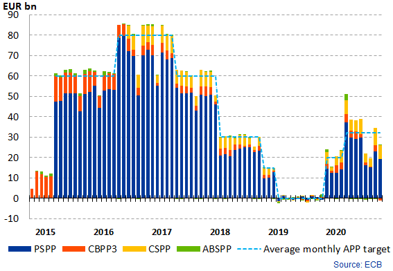Eurosystem asset purchase programme: monthly net asset purchases from Mar 2015 to Dec 2019, broken down by purchase programme type; purchase targets and actual monthly purchases