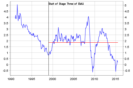Chart showing the monthly HICP inflation rate in the euro area since 1991 and the average