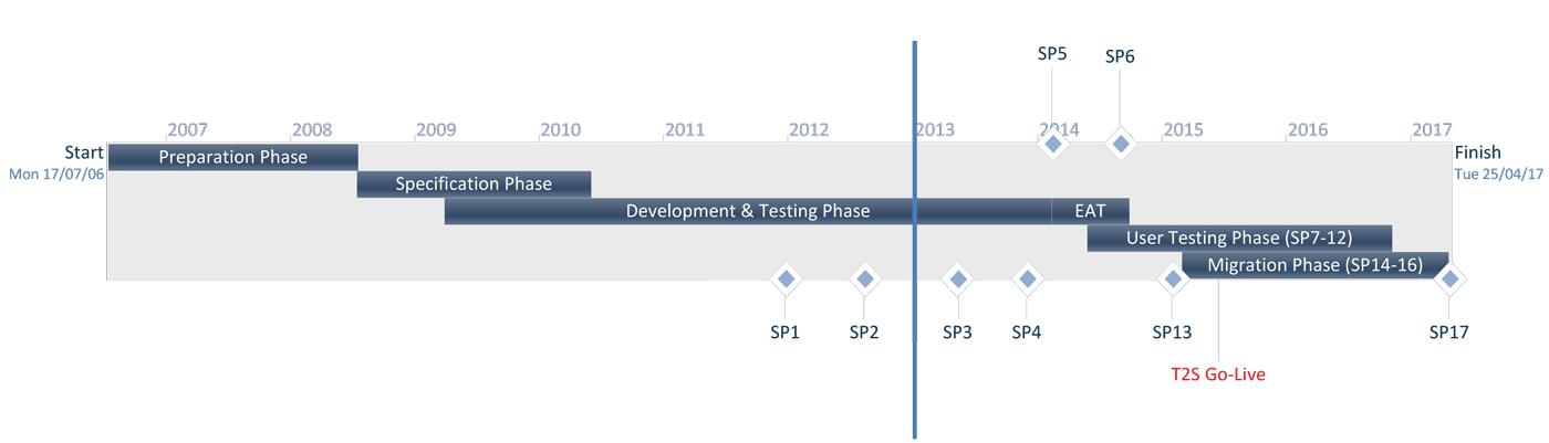 T2S Annual Report 2012