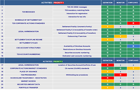 Table 3: Status of the T2S harmonisation activities (as at July 2014)