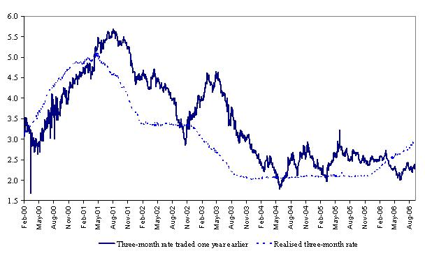 ecb interest rate 2005: