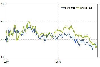 Maturity date of savings bonds