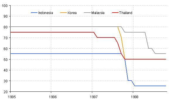 Eurozone, European crisis & policy responses