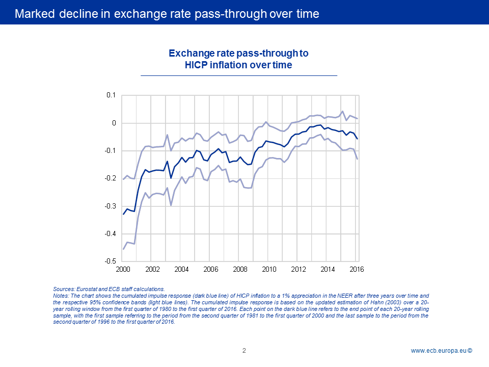 thesis on exchange rate pass through Nominal exchange rates are denoted in units of local currency per satisfied for the conventional fx pass-through thesis to hold.