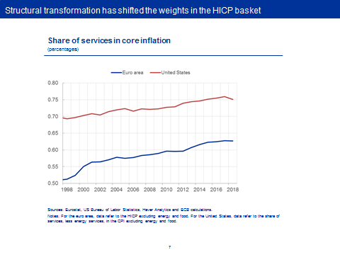 The rise of services and the transmission of monetary policy