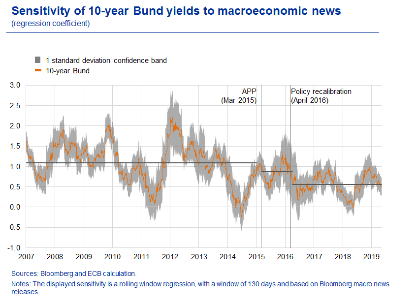 The effects of APP reinvestments on euro area bond markets