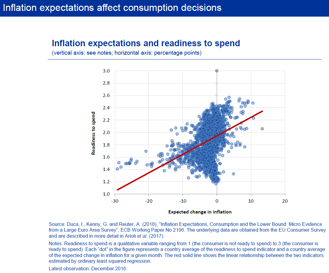 Inflation expectations and the conduct of monetary policy