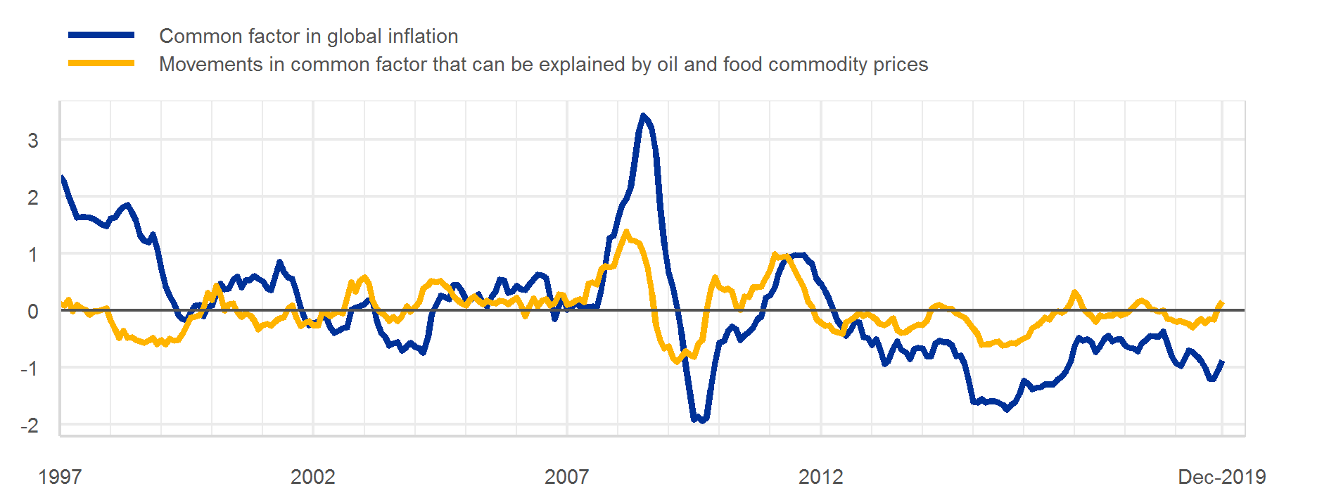 C:\Users\osbatch\Downloads\00.tmp speech pics\Common factor in global inflation.png