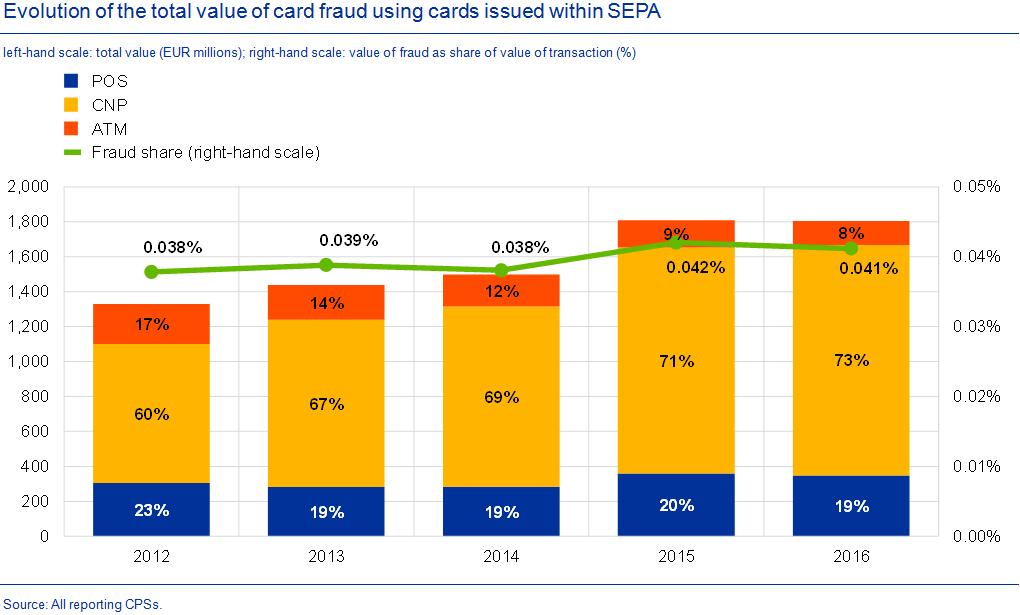 C:\Users\petrusv\Desktop\evolution_of card_fraud .png