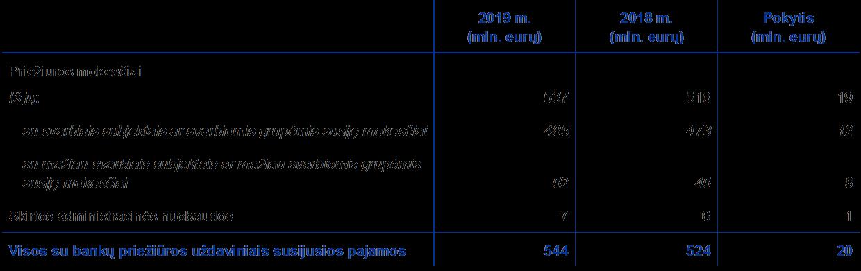 2021 m biudžeto akcijų pasirinkimo sandoriai