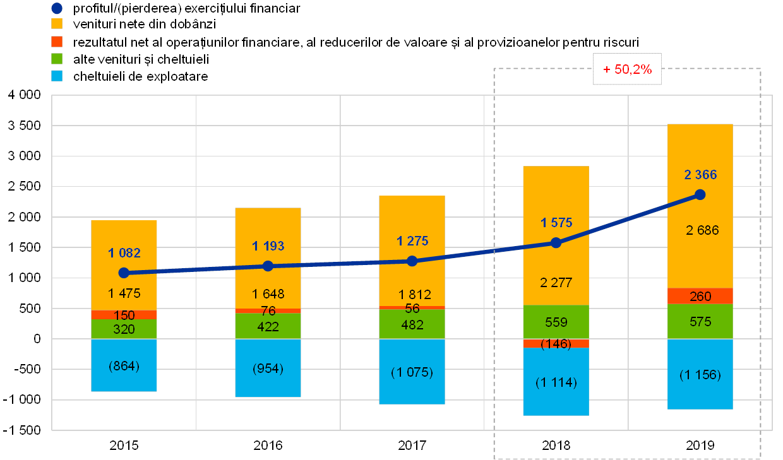 Opțiuni Ghid comercial (2021)