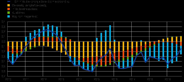 hozzájárulás a bitcoinok éves arányában