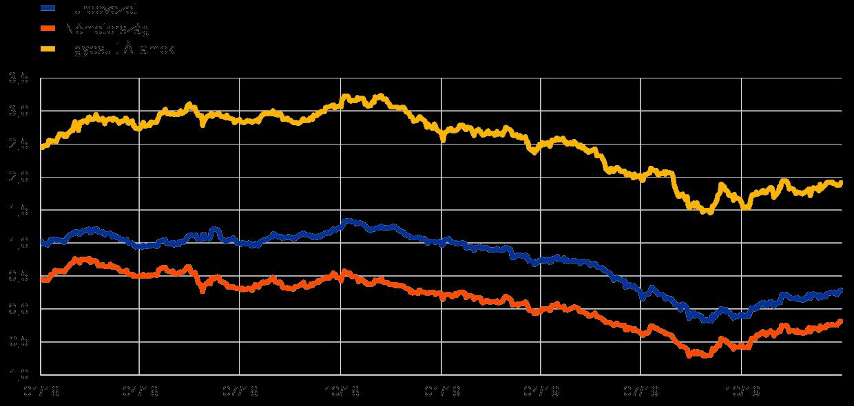 A pénzügyi stabilitási mutató standard értéke. Finanszírozási arány