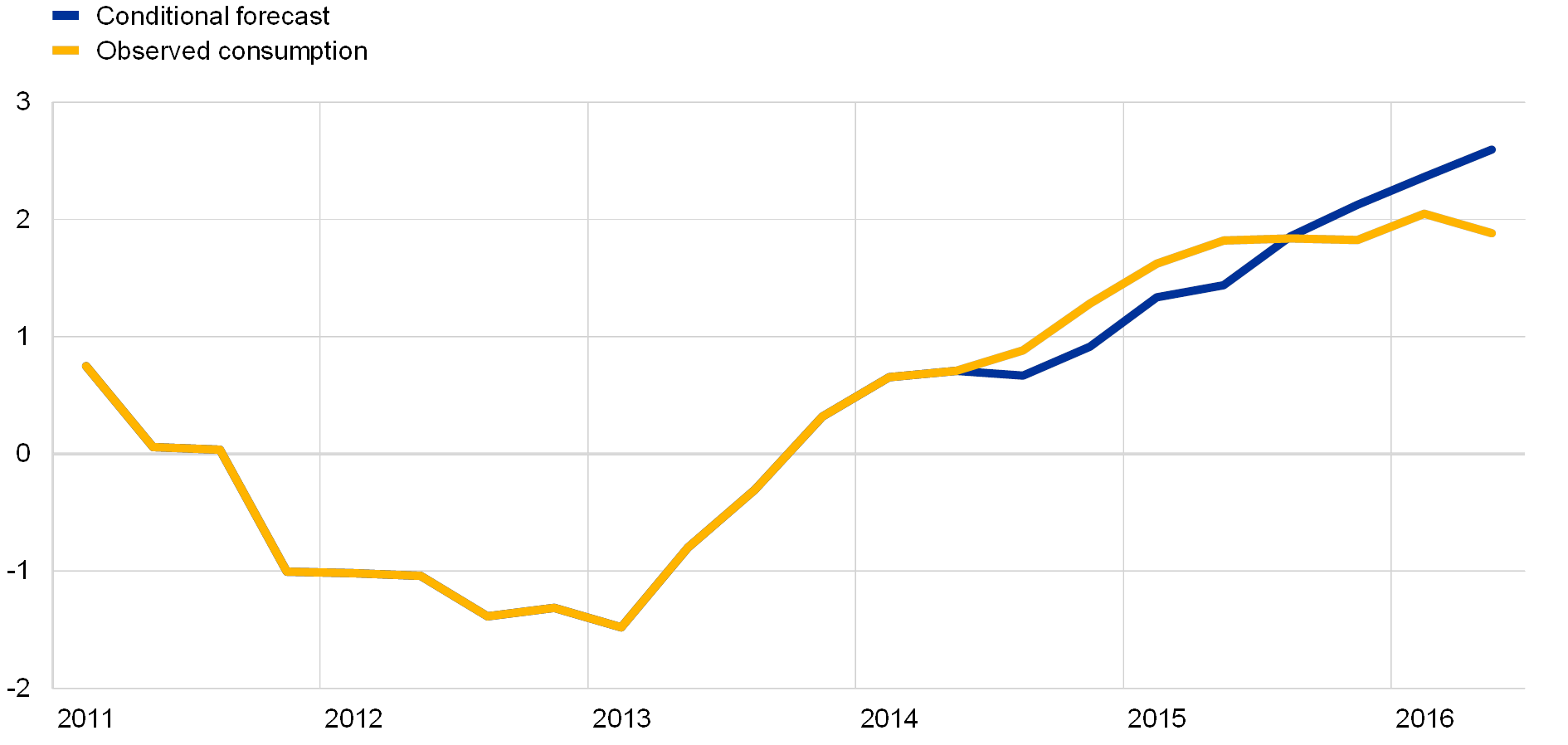 Private consumption and its drivers in the current economic expansion