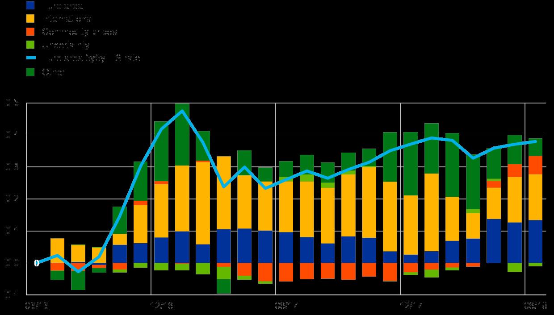 Interpreting recent developments in market based indicators