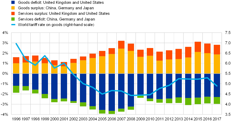 Services trade liberalisation and global imbalances: a