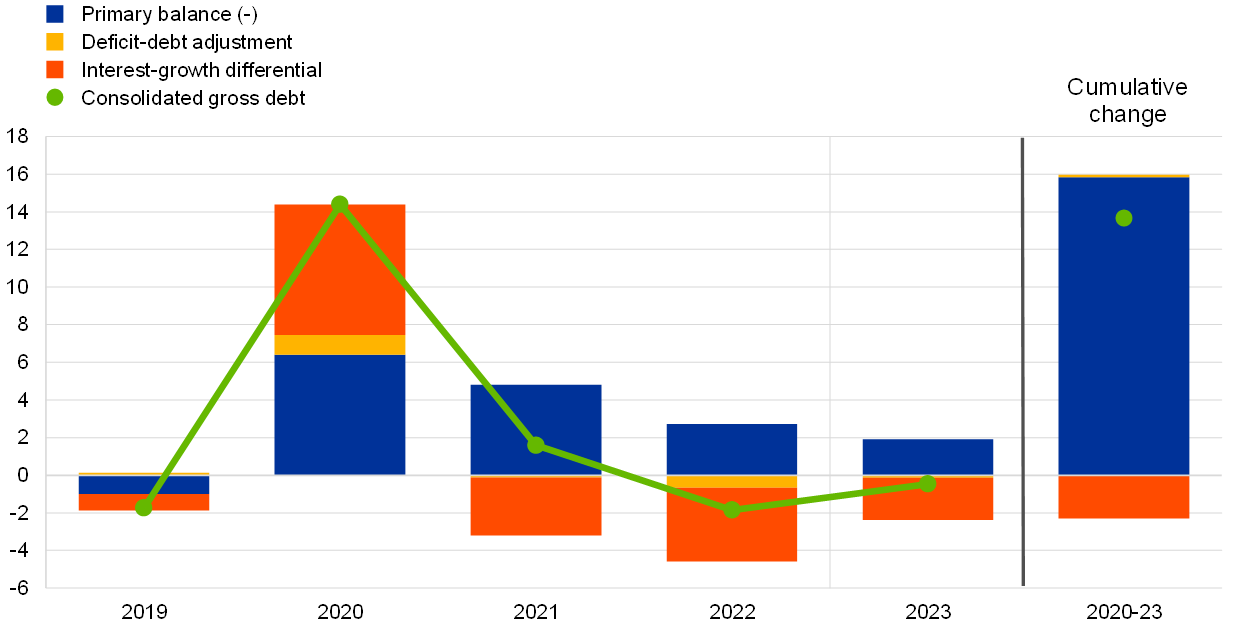 Rate industry growth projected by Industry employment