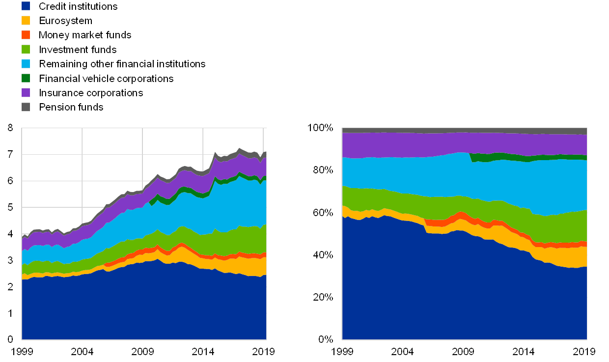 Financial Integration And Structure In The Euro Area March 2020