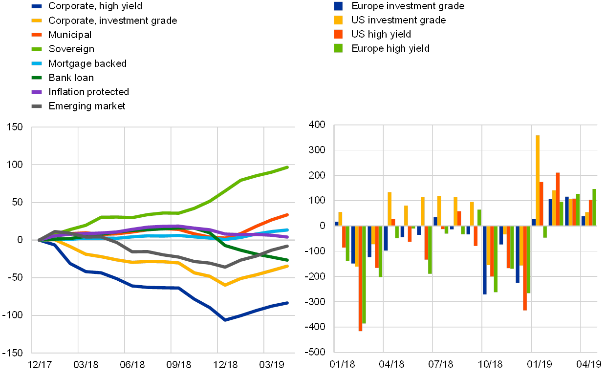 Financial Stability Review, May 2019