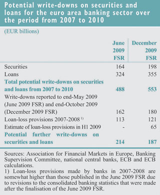 Financial Stability Review - June 2009 issue