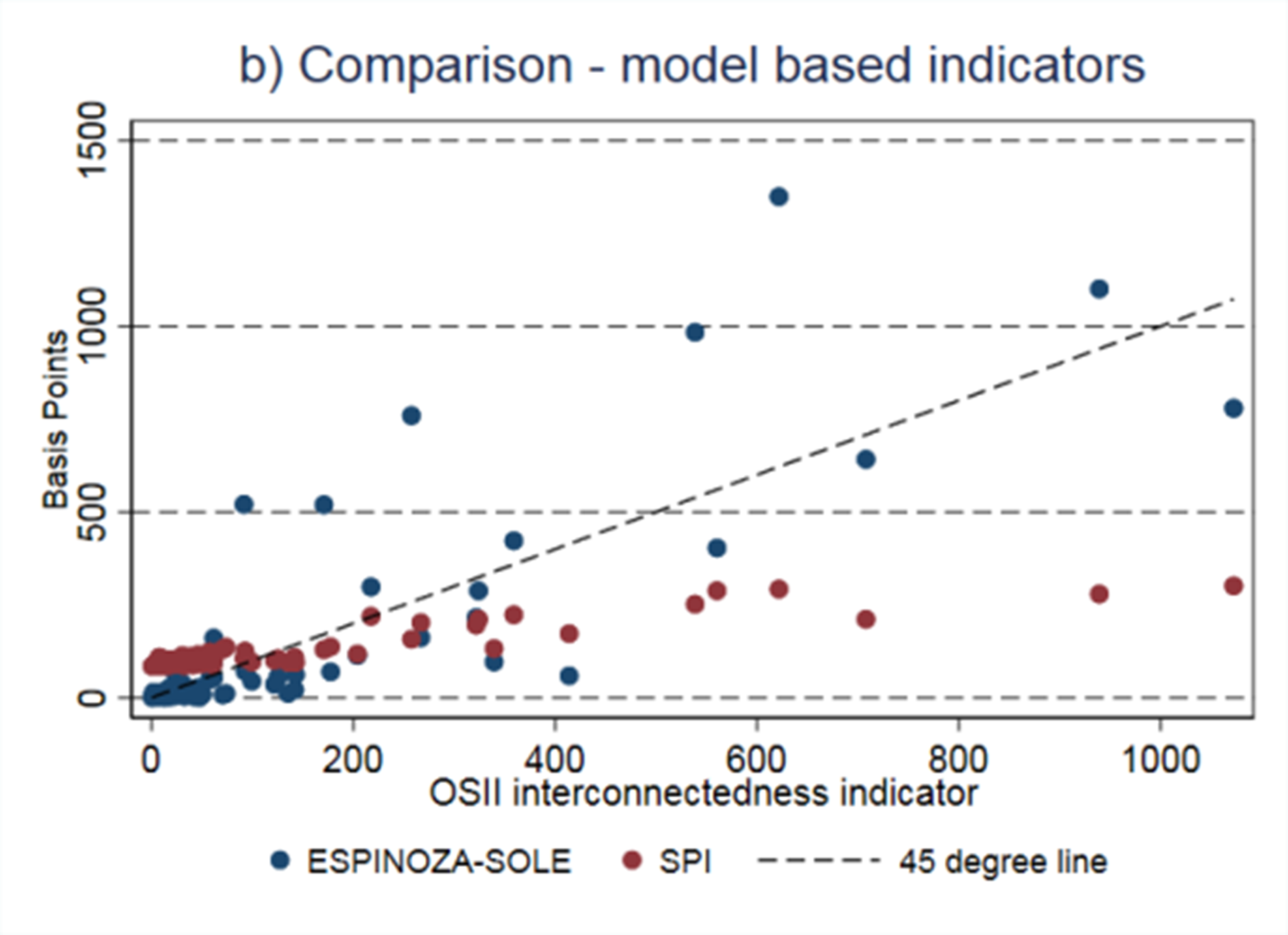 Using large exposure data to gauge the systemic importance