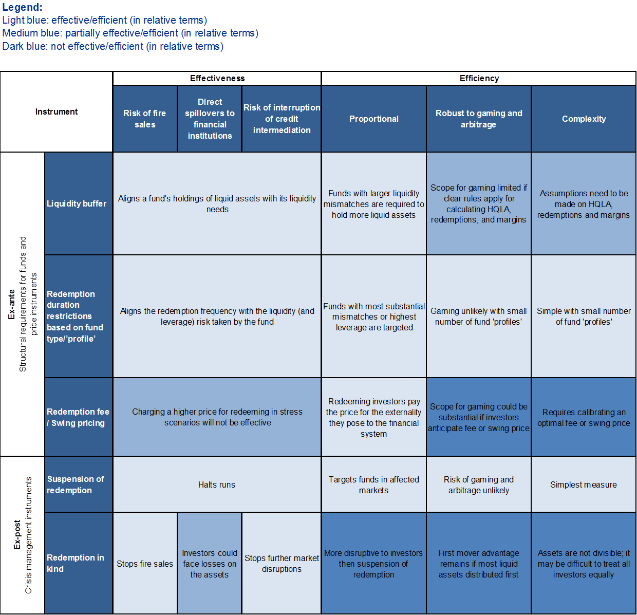 Macroprudential liquidity tools for investment funds - A