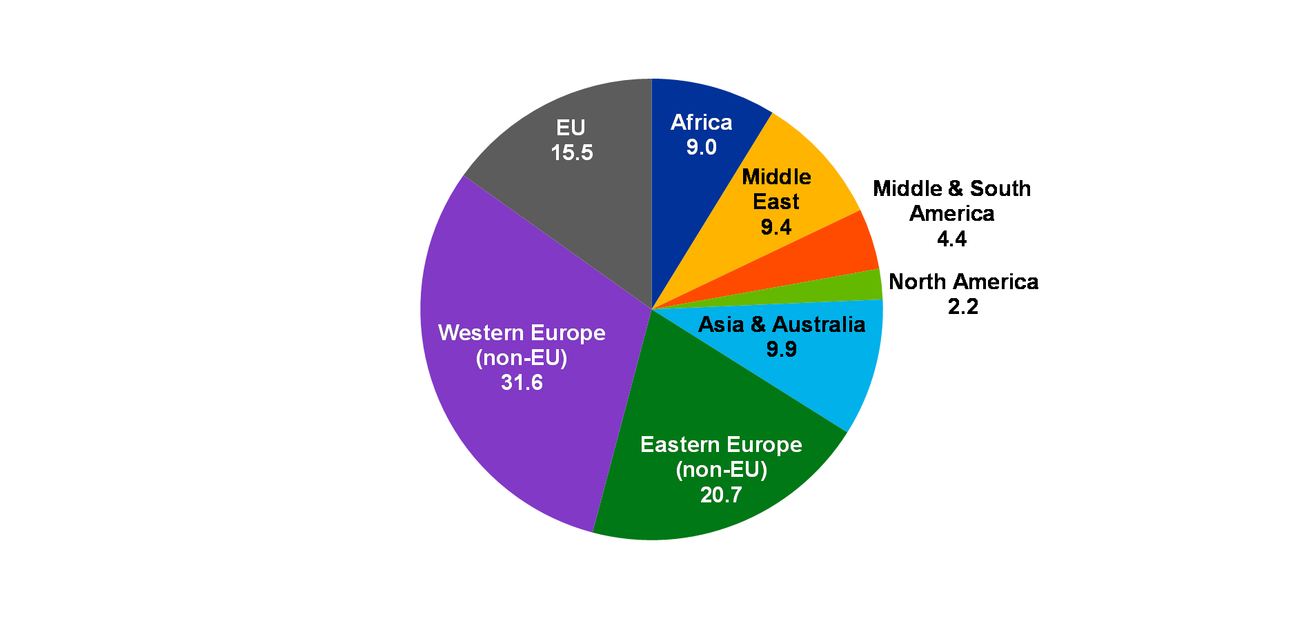 The international role of the euro, June 2018