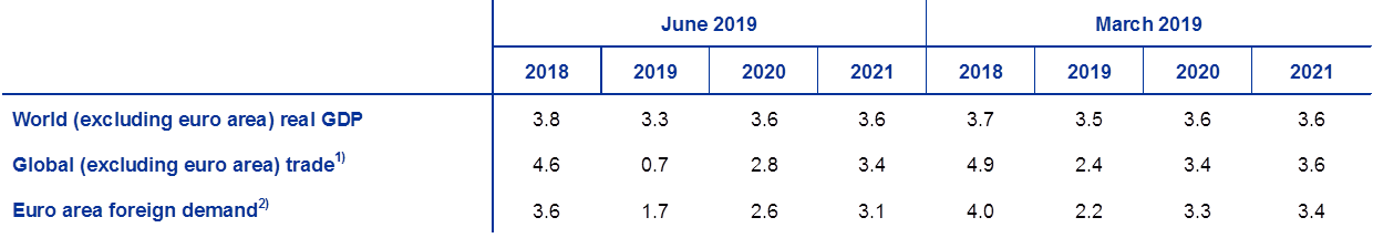 Eurosystem staff macroeconomic projections for the euro area