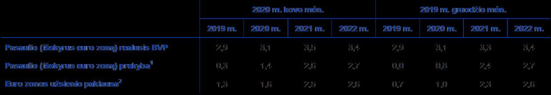 prekybos rodikliai 2021 m)