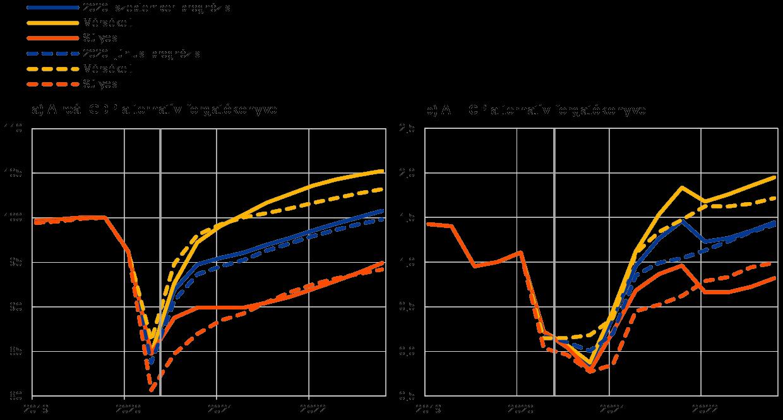 Az eurorendszer szakértőinek makrogazdasági prognózisa az euroövezetről, december