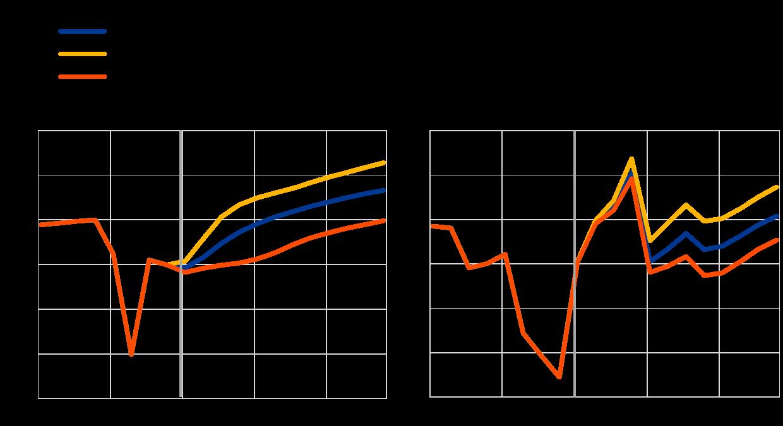 jövedelem az interneten 2021 előrejelzés szerint