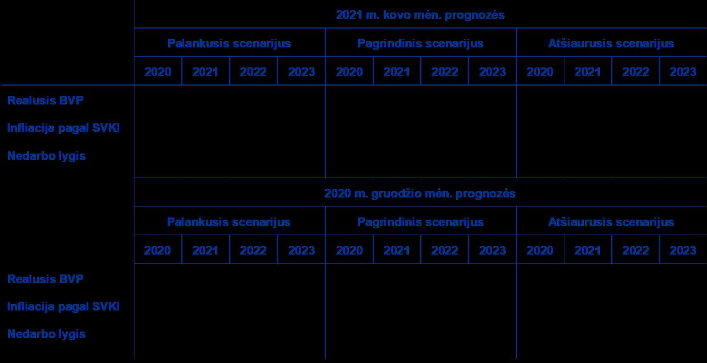 pradžia darbas palankiai vertina 2021 m)