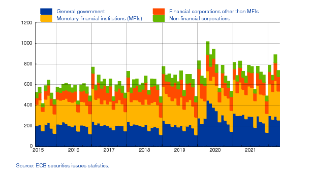 debt securities