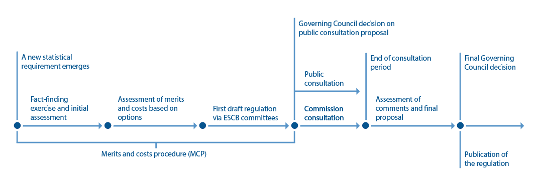 Chart illustrating the merits and costs procedure and public consultation in the process of establishing new ECB regulations for European statistics